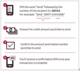 International Credit Transfer – Personal